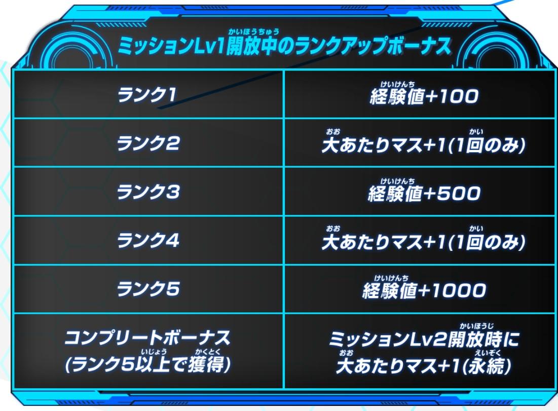 ビッグバンミッション5弾チャレンジミッション「みんなで歴代日本一デッキに挑もう!10周年ヒーローズロード!」Lv.1で獲得できるボーナス