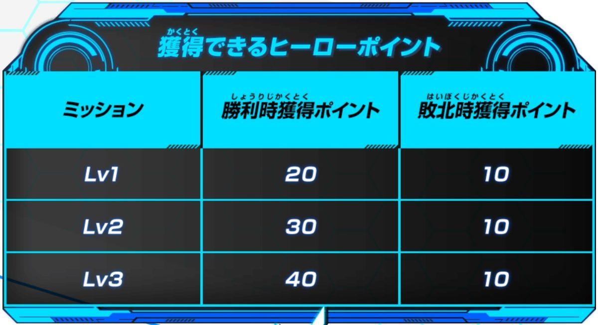 ビッグバンミッション5弾チャレンジミッション「みんなで歴代日本一デッキに挑もう!10周年ヒーローズロード!」の概要