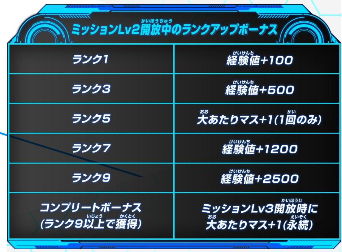 ビッグバンミッション5弾チャレンジミッション「みんなで歴代日本一デッキに挑もう!10周年ヒーローズロード!」Lv.2で獲得できるボーナス
